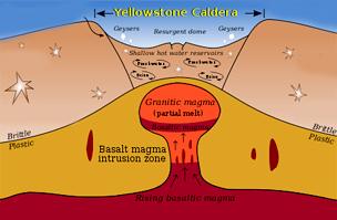 Az ábrán a Yellowstone-kaldera és a magmakamra