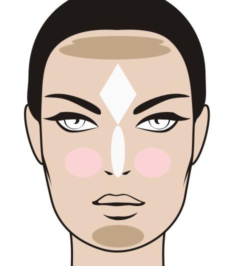 Hosszúkás arcforma  A hosszúkás arcformánál elsődleges cél a vonások összeszorítása egy kerekebb arcél megformázása érdekében, ezért kerül nagy mennyiségű bronzosító a homlok és az áll vonalára.
