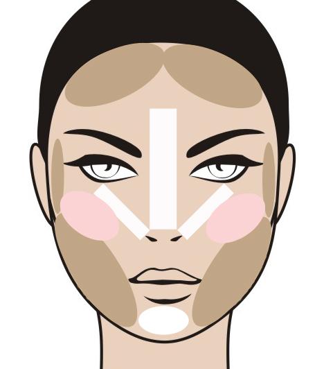 Kerek arcforma  A kerek arcforma pont ellentéte az eddigieknek, a sok szög hiányát kell itt valamelyest pótolni, amit a bronzosító karakteres használatával lehet elérni.
