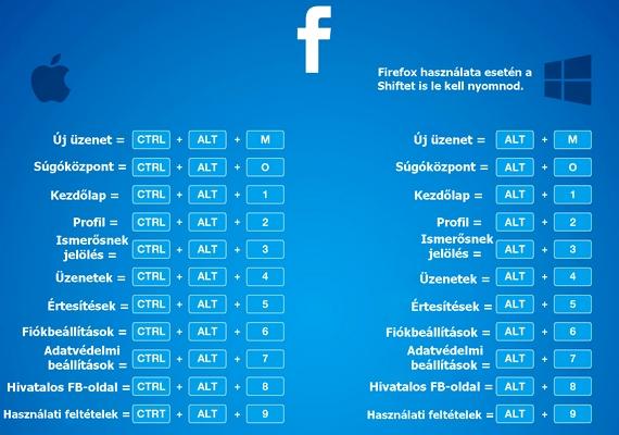 Íme, a legfontosabb Facebook-billentyűkombinációk.