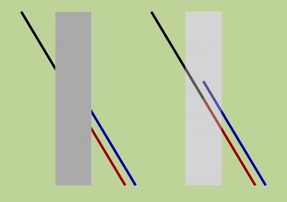 Először nézd a bal oldali ábrát! A kék vagy a piros vonalhoz tartozik a fekete? A kékhez? Ha te is ezt mondtad, tévedtél, a jobb oldali rajz bizonyítja.