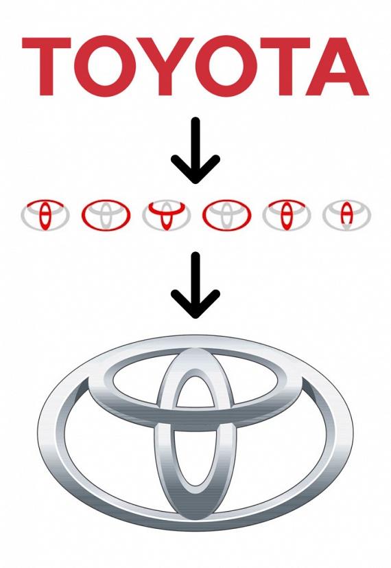 Gondolkoztál már azon, hogy mi ez a sok kör a Toyota logójában? Íme, a válasz: a Toyota szó minden betűje kihozható a körkörös rajzból. A logónak lehet még egy értelmezése is, nevezetesen az, hogy a három ellipszis, amiből az autómárka emblémája épül fel, három szívre utal: a megrendelő, a termék és a fejlődés szívére.